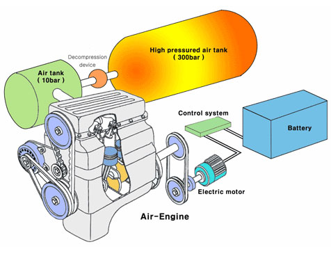 energine cartype phev air engine energine phev air engine diagram energine cars