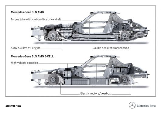 mercedes benz sls amg e cell shell 13