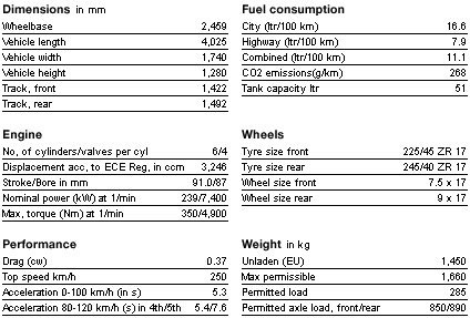 bmw m coupe data